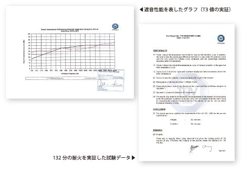 遮音性能を表したグラフ・132分の耐火を実証した試験データ